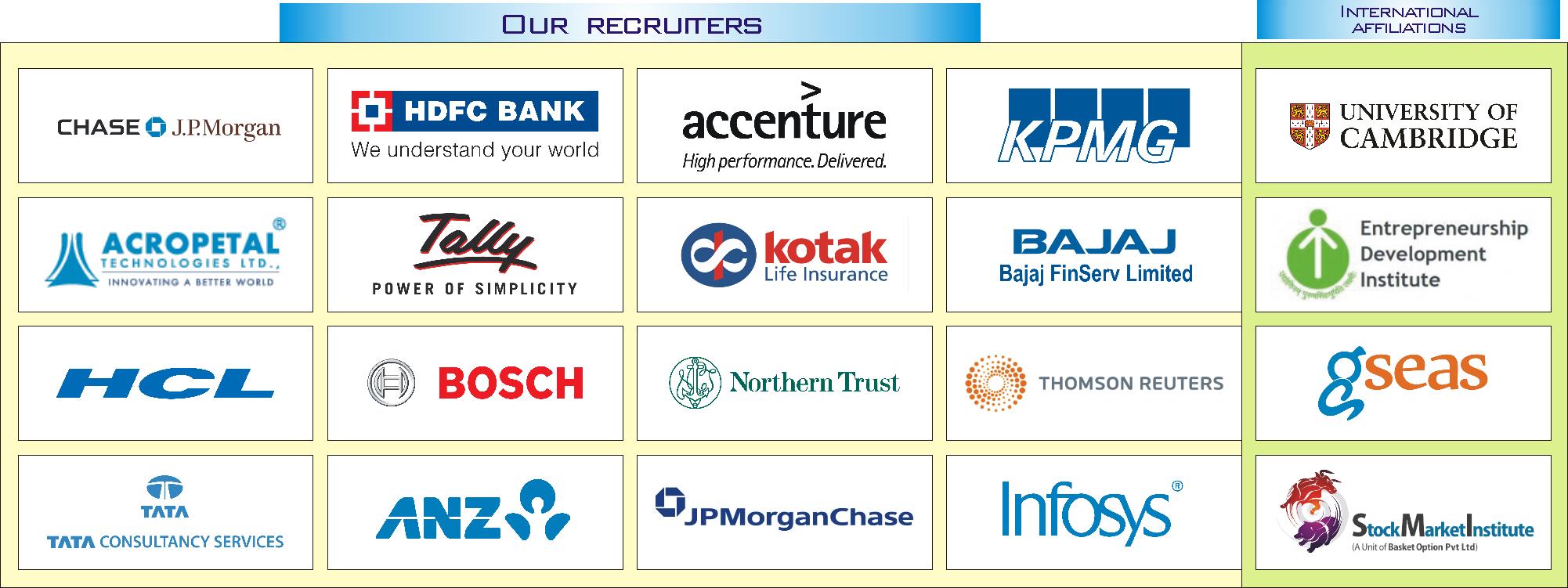 EWCM Bangalore MBA placement
