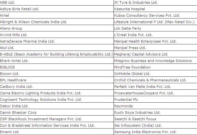 TAPMI Bangalore Placement