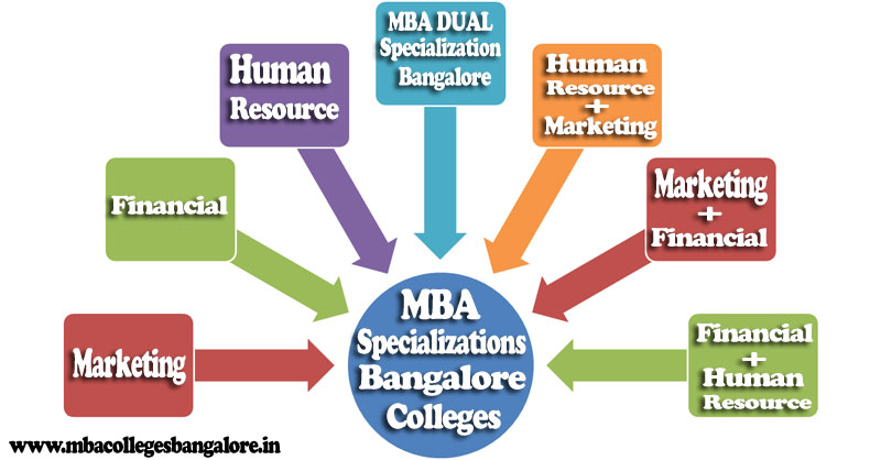 MBA Specializations in Bangalore