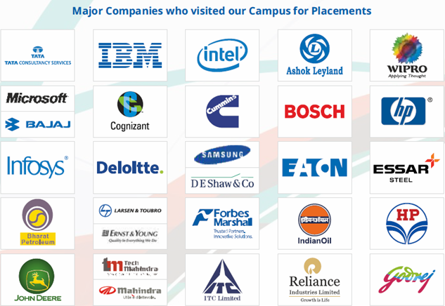 SJB Institute of Technology Placement